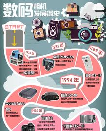 数码相机发展简史截图