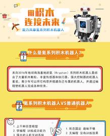 积木连接未来!能力风暴积木机器人氪7截图