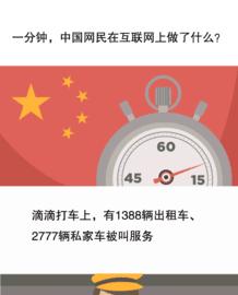 一分钟 中国网民都干了什么 一图看懂截图